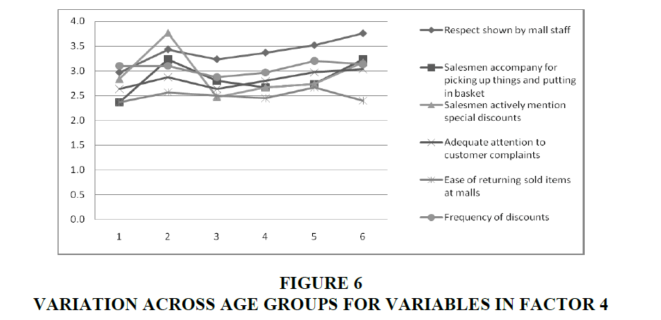 academy-entrepreneurship-Variables-Factor