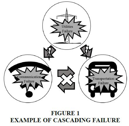 organizational-culture-cascading-failure