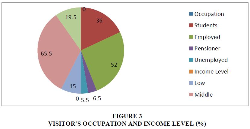 organizational-culture-income-level