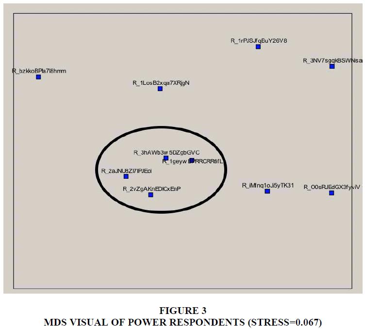 organizational-culture-power-respondents