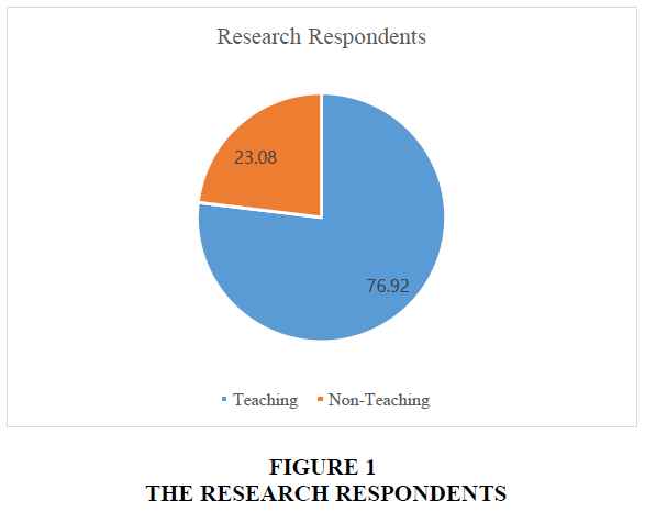 organizational-culture-research-respondents
