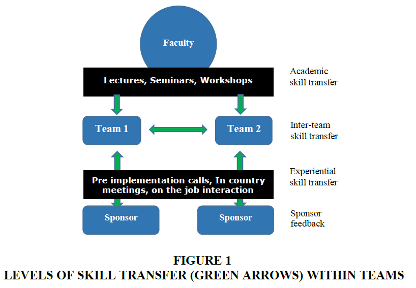 organizational-culture-skill-transfer