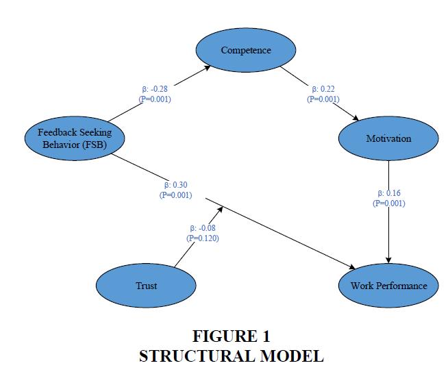 organizational-culture-structural-model