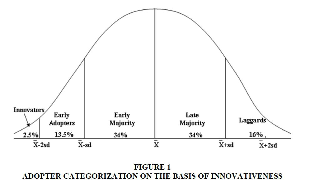 strategic-management-Adopter-Categorization