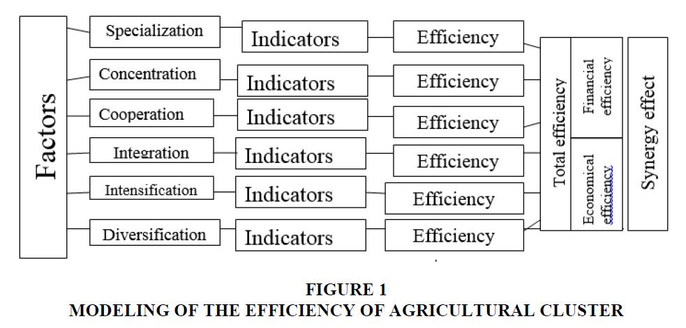 strategic-management-Agricultural-Cluster
