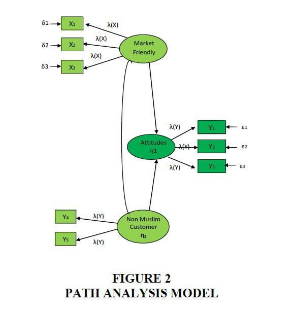 strategic-management-Analysis-Model