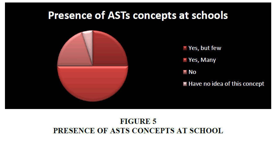 strategic-management-Asts-Concepts