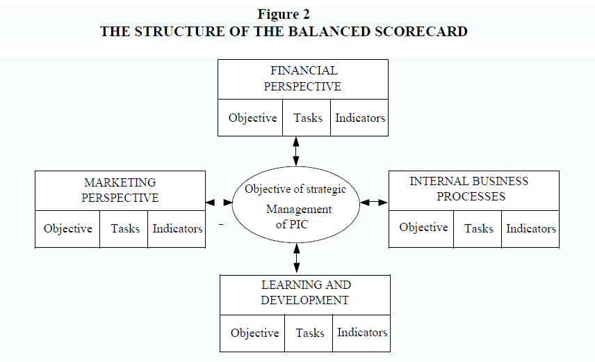 strategic-management-Balanced-Scorecard