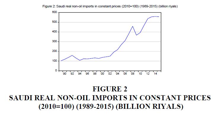 strategic-management-Billion-Riyals