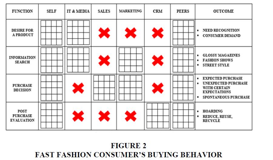 strategic-management-Buying-Behavior