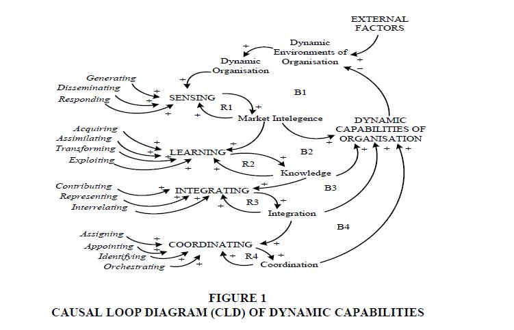 strategic-management-CAPABILITIES