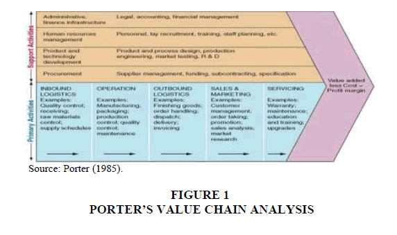 Critical Evaluation of Value Chain Analysis for Assessing