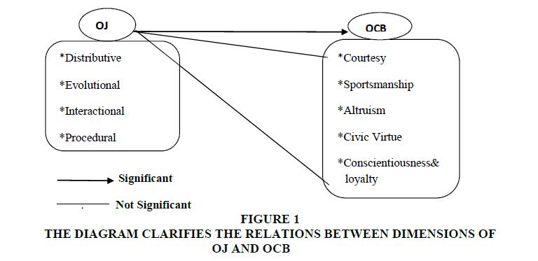Help with my dissertation proposal worksheet