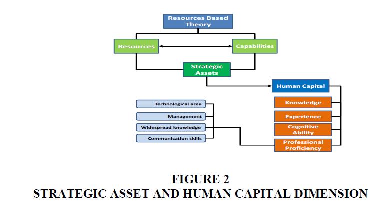 strategic-management-Capital-Dimension