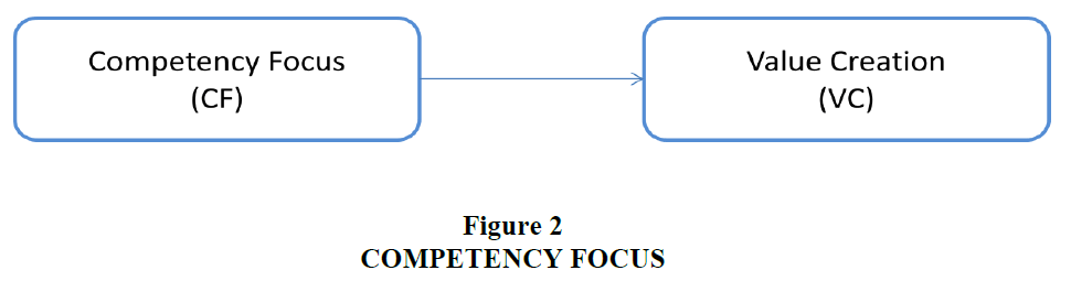 strategic-management-Competency-Focus
