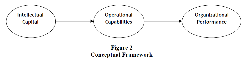 strategic-management-Conceptual-Framework
