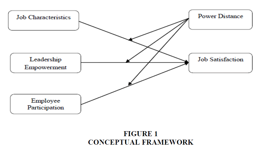 power distance on employee involvement and participation Rafiei & pourreza (2013) investigated the moderation effect of power distance on the effect of employee participation on job satisfaction and found that power distance had a significant effect on the relationship between employee participation with job satisfaction.