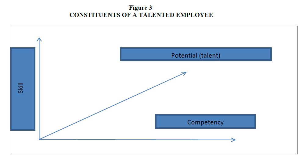 strategic-management-Constituents-Talented