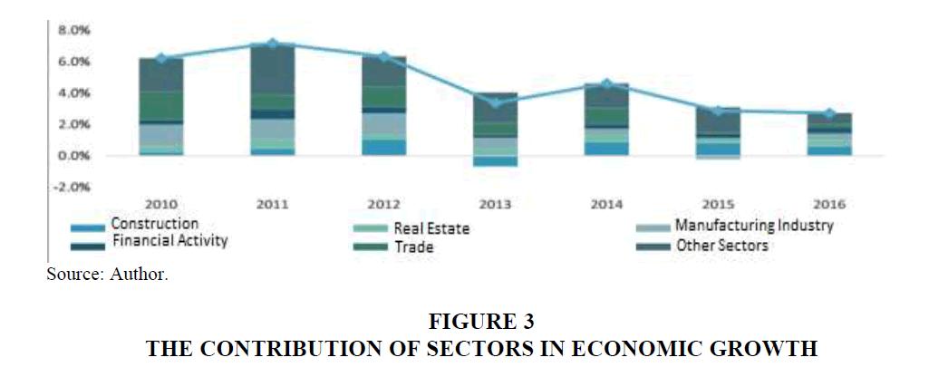 strategic-management-Contribution-Sectors