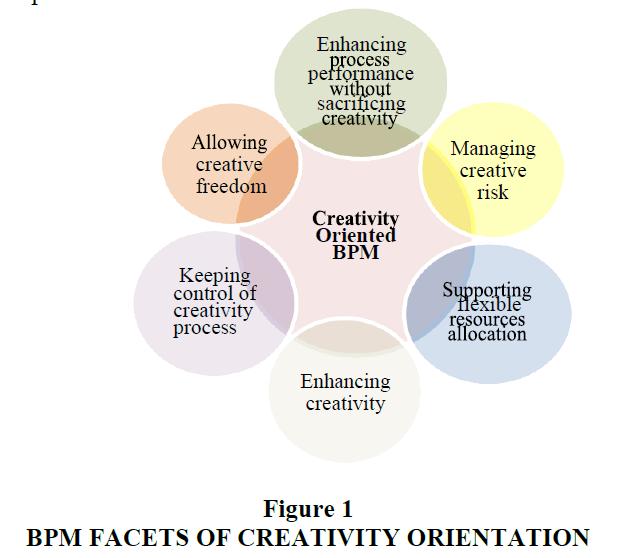 strategic-management-Creativity-Orientation