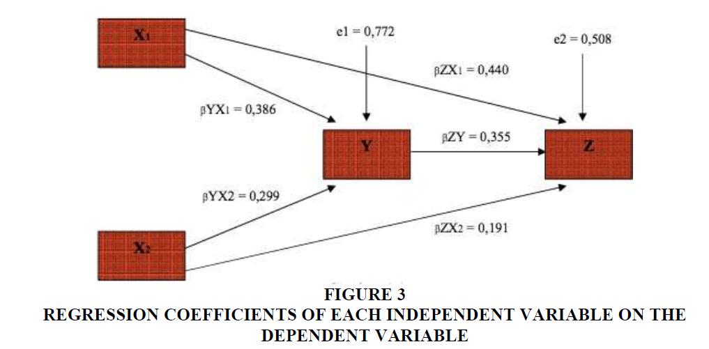 strategic-Dependent-Variable