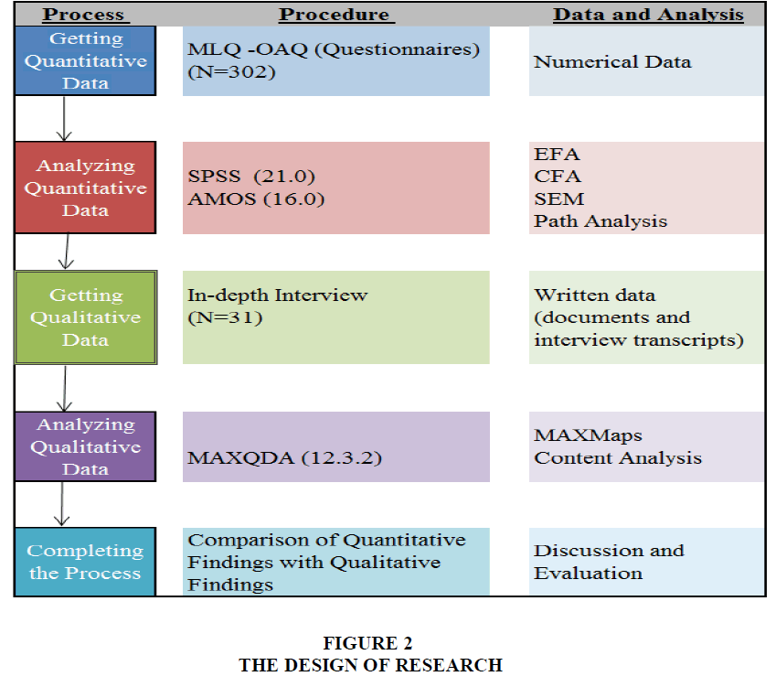 strategic-management-Design-Research