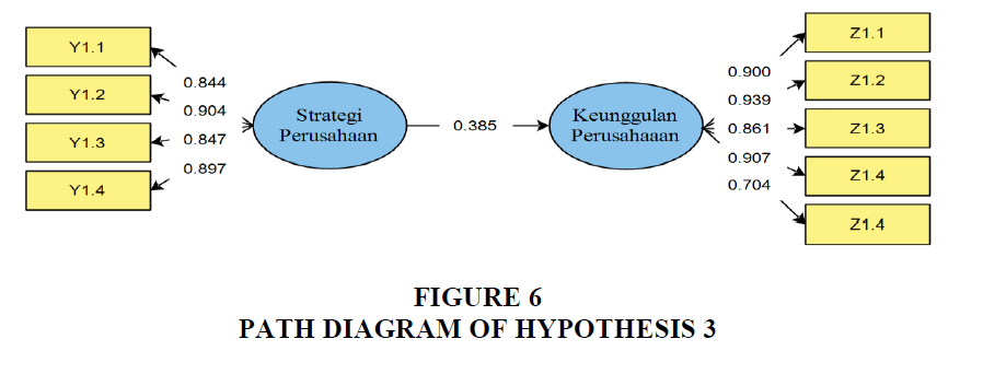 strategic-management-Diagram-Hypothesis