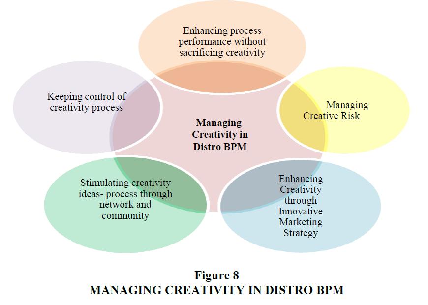 strategic-management-Distro-Bpm