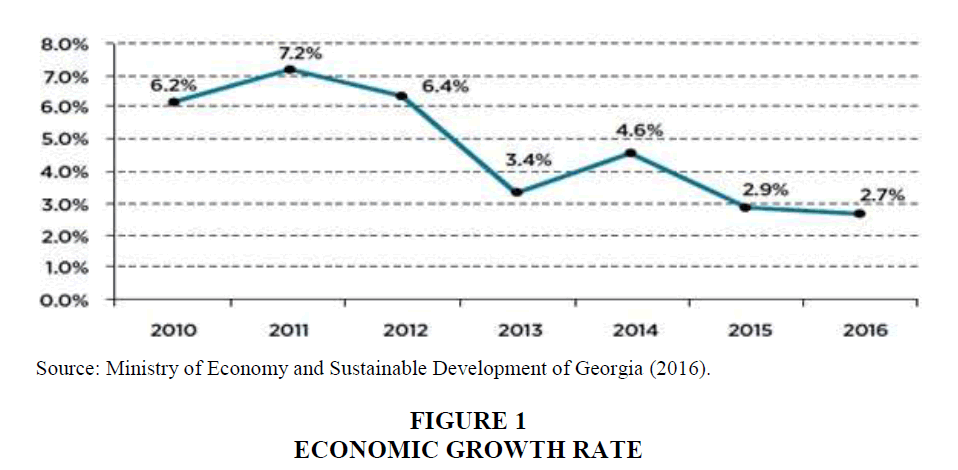 strategic-management-Economic-Growth