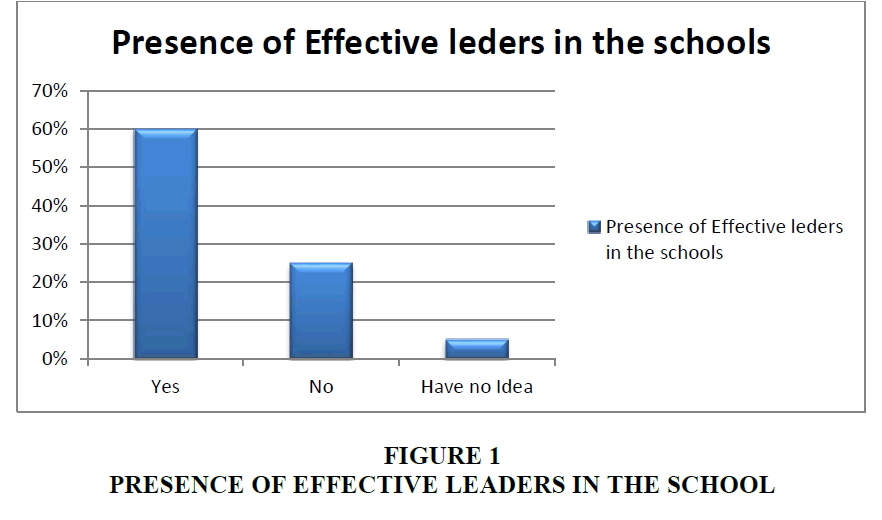 strategic-management-Effective-Leaders