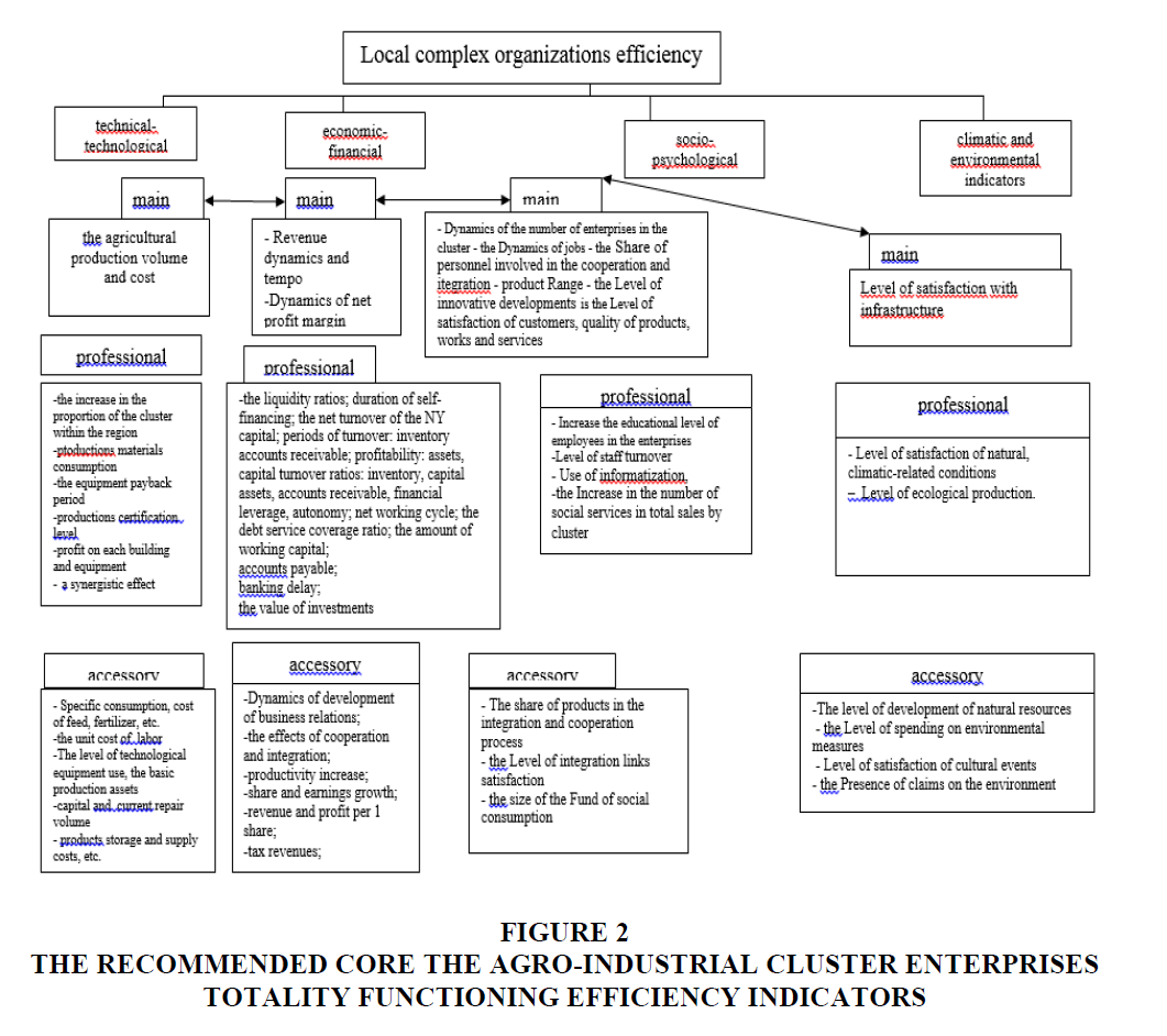 strategic-management-Efficiency-Indicators