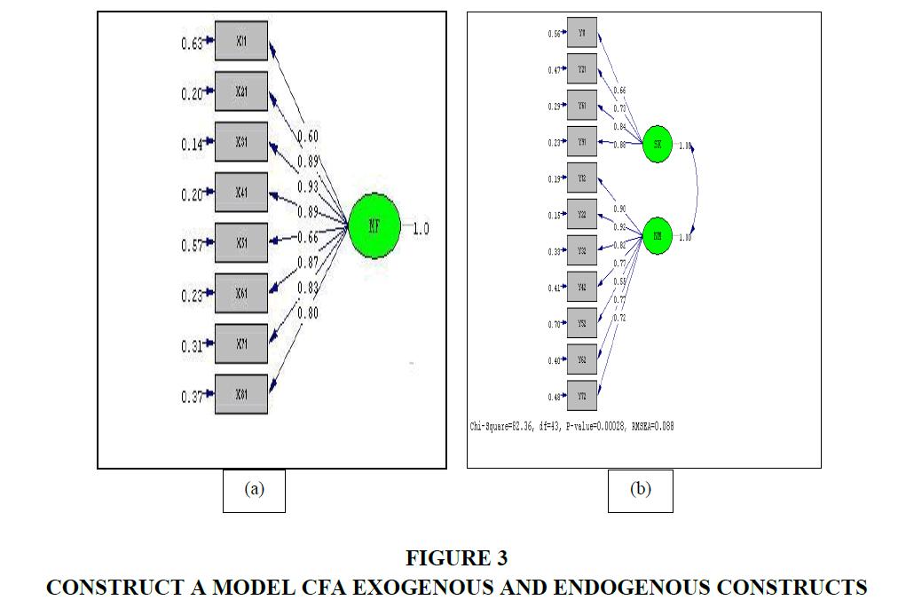 strategic-management-Endogenous-Constructs