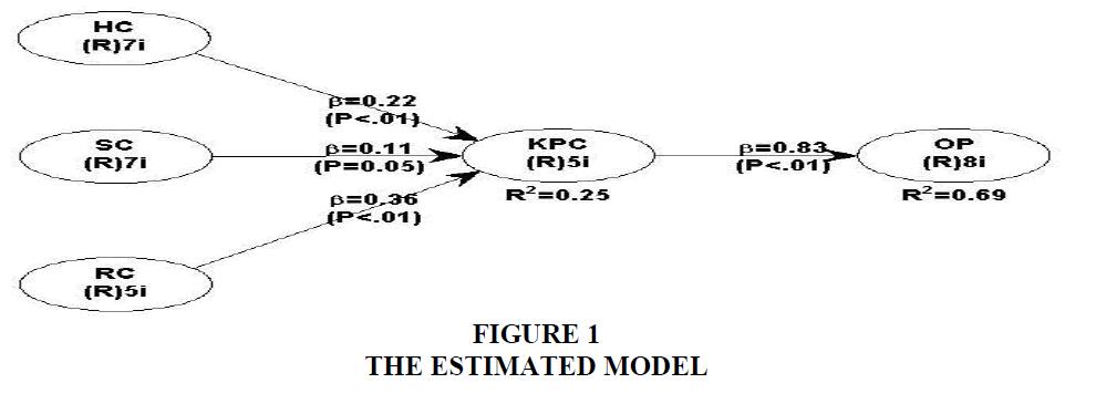 strategic-management-Estimated-Model