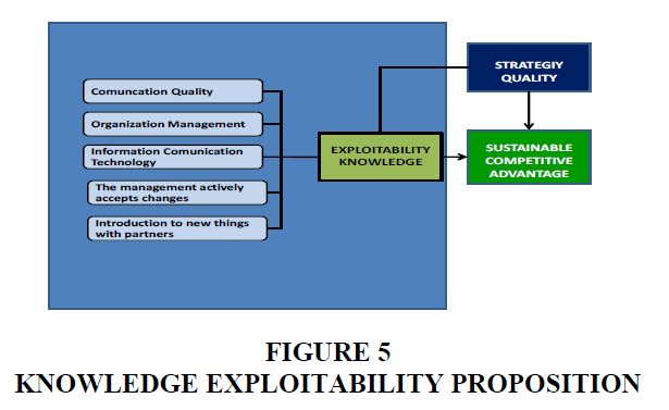 strategic-management-Exploitability-Proposition