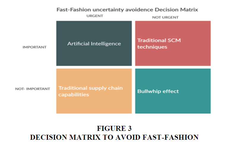 strategic-management-Fast-Fashion