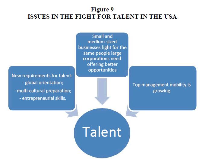 strategic-management-Fight-Talent
