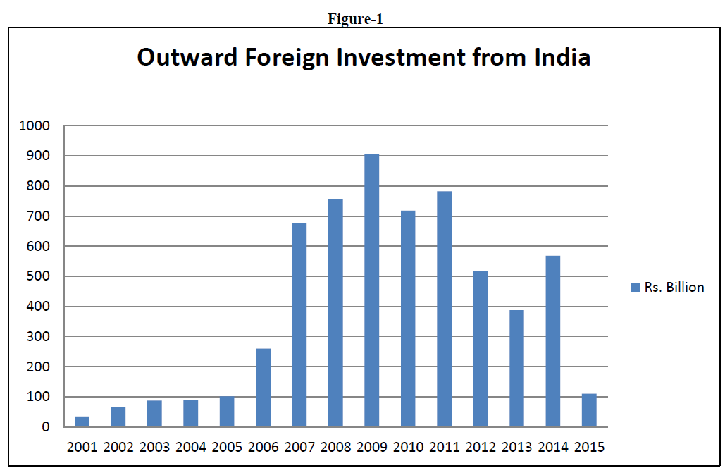 strategic-management-Foreign-Investment