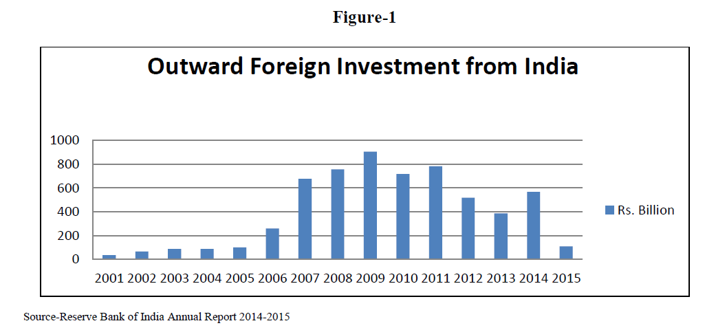 strategic-management-Foreign-Investment