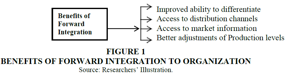 strategic-management-Forward-Integration