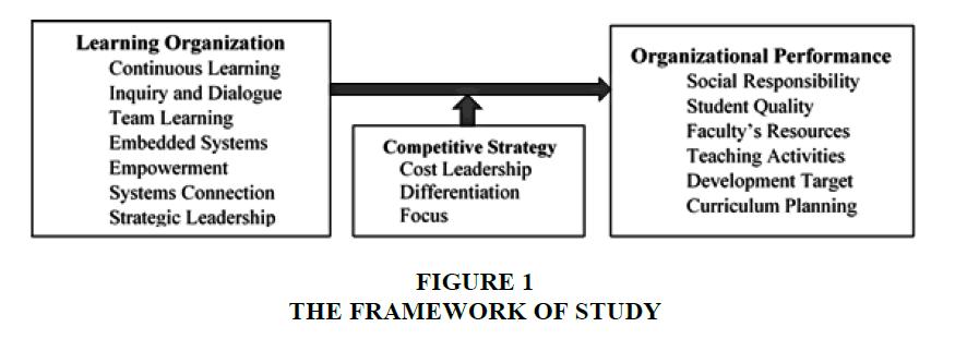strategic-management-Framework-Study