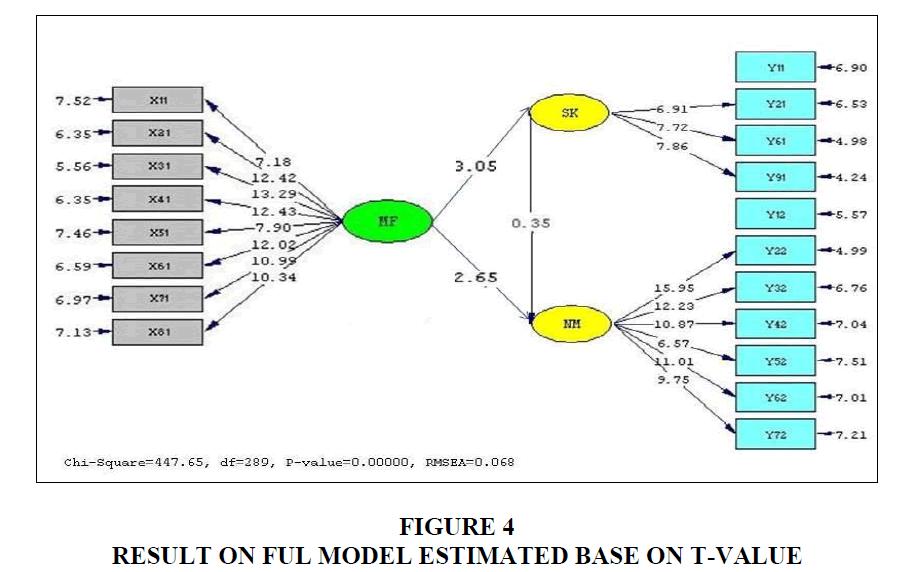 strategic-management-Ful-Model