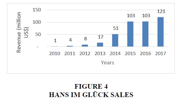 strategic-management-Glück-Sales