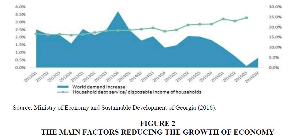 strategic-management-Growth-Economy
