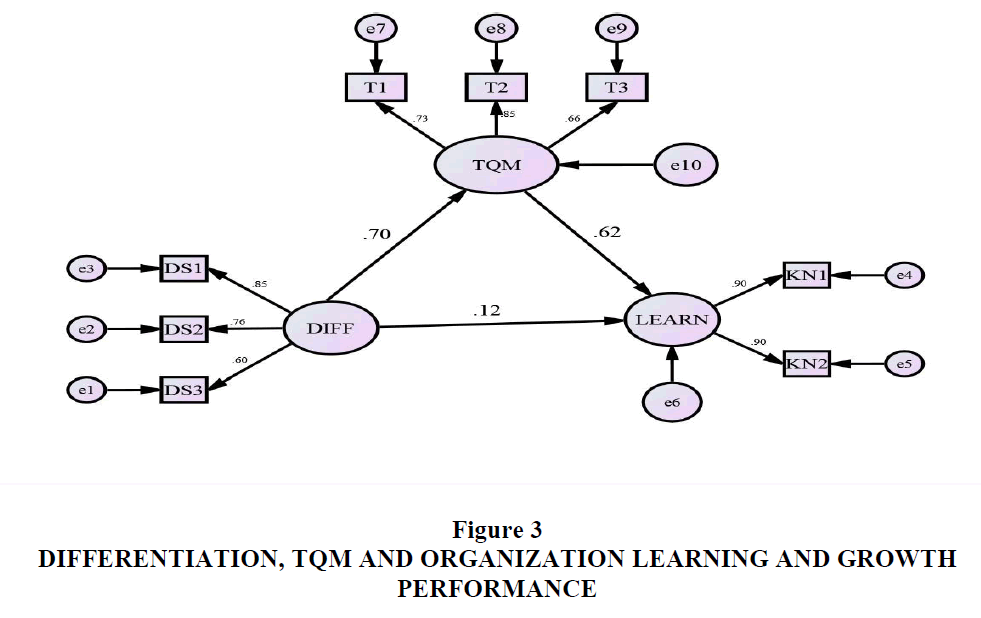 strategic-management-Growth-Performance