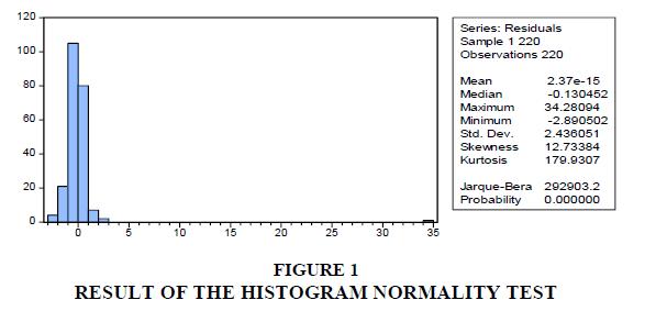 strategic-management-HISTOGRAM