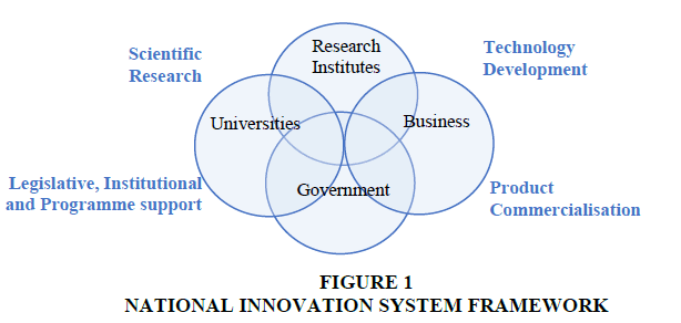 strategic-management-INNOVATION