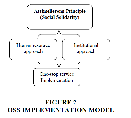 strategic-management-Implementation-Model