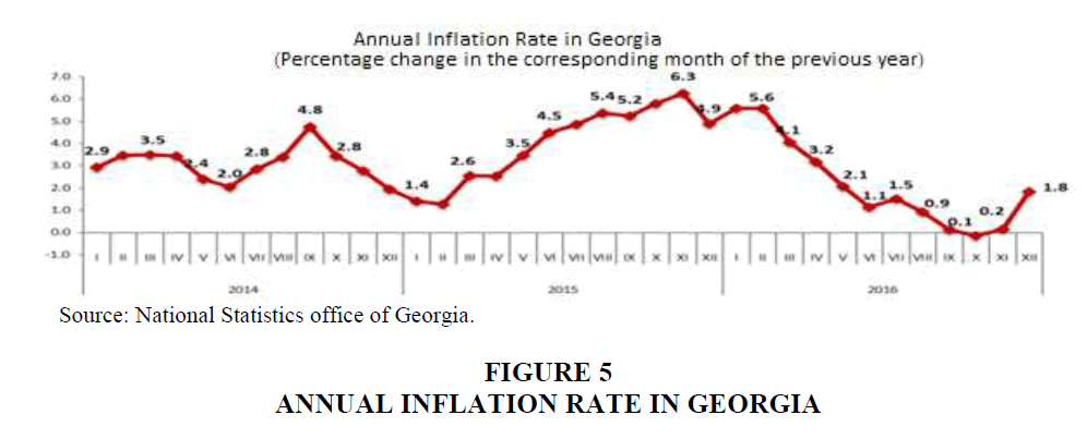 strategic-management-Inflation-Rate
