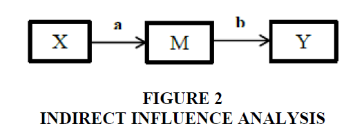 strategic-management-Influence-Analysis