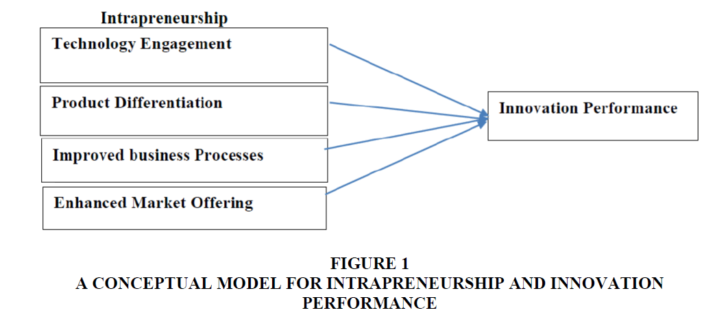 strategic-management-Innovation-Performance